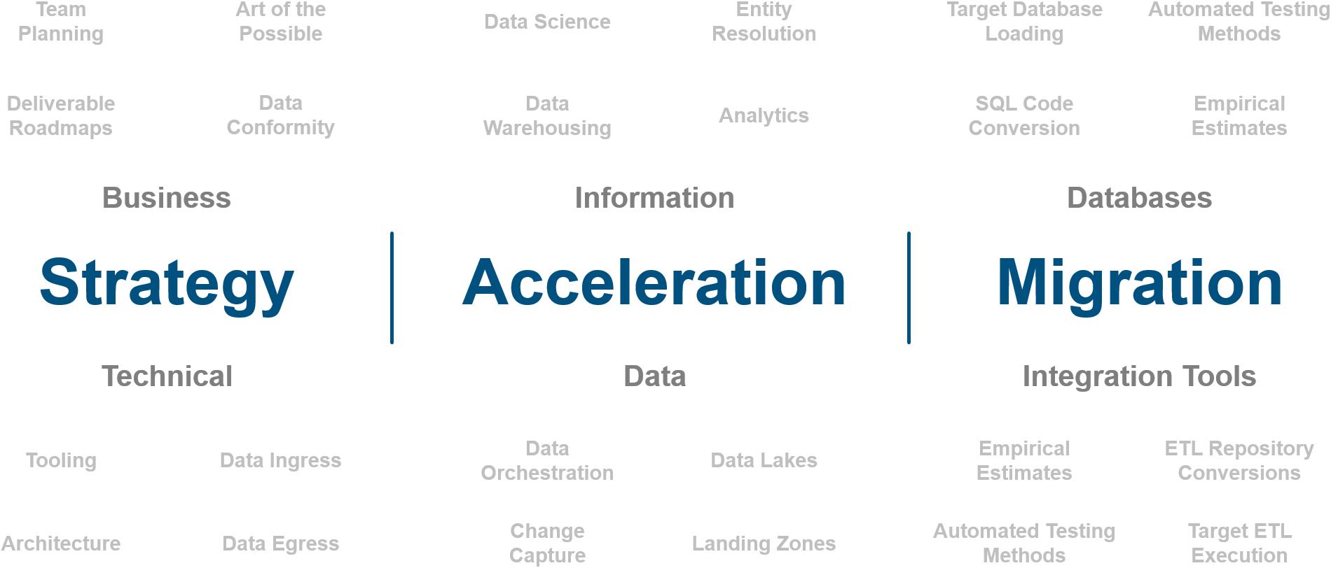 Strategy Acceleration Migration-4