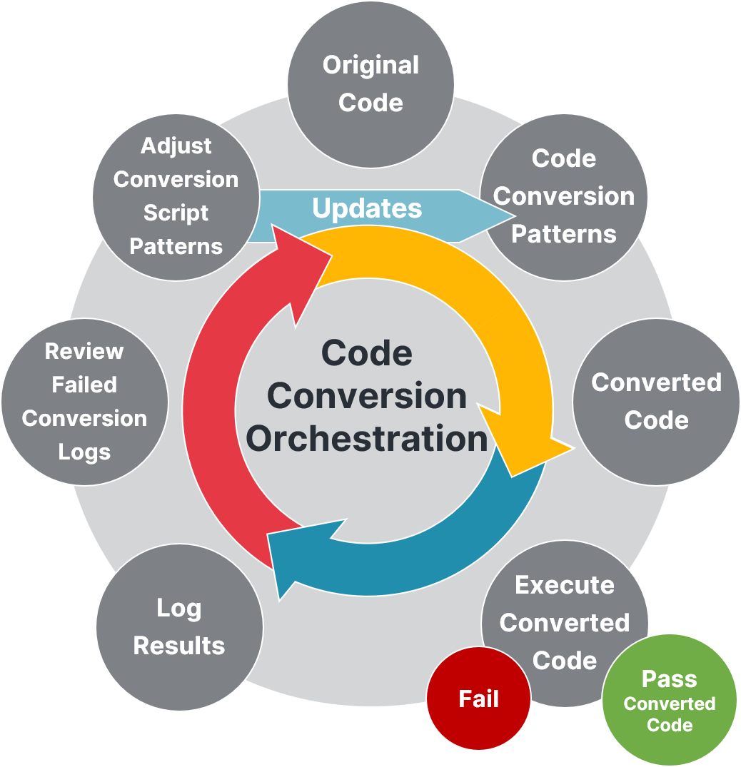 Code Conversion Pattern Expanded NEW Version 2