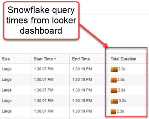 CASE STUDY: Redshift Migration to Snowflake