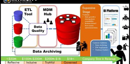 What's Your Data Management Maturity? - INTRICITY