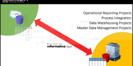 Data Replication with Salesforce.com - INTRICITY