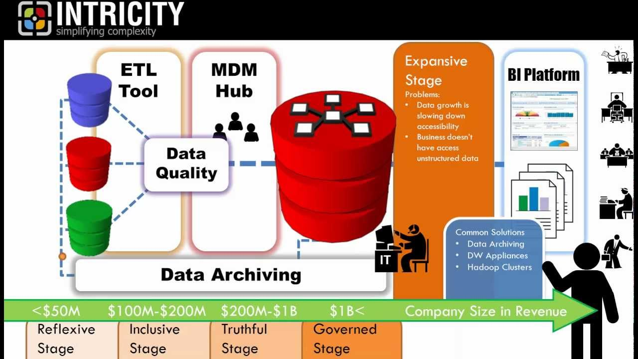 DATA LIFECYCLES & SECURITY