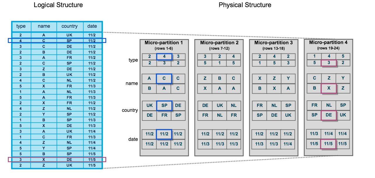 Micro-Partitions