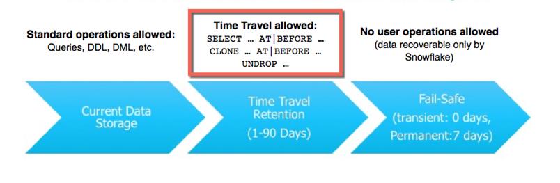 Snowflake Time Travel