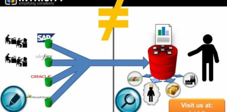 salesforce ≠ Data Warehouse - INTRICITY